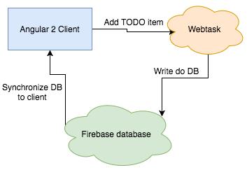 Building serverless web application with Angular 2, Webtask and Firebase