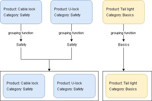 Functional JavaScript part 4: lodash - codewithstyle info